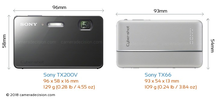 Sony TX200V vs Sony TX66 Camera Size Comparison - Front View