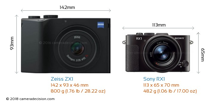 Zeiss ZX1 vs Sony RX1 Camera Size Comparison - Front View