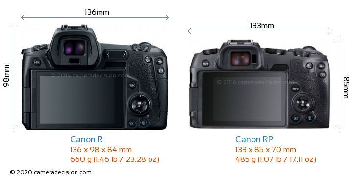 Canon R Vs Canon Rp Detailed Comparison