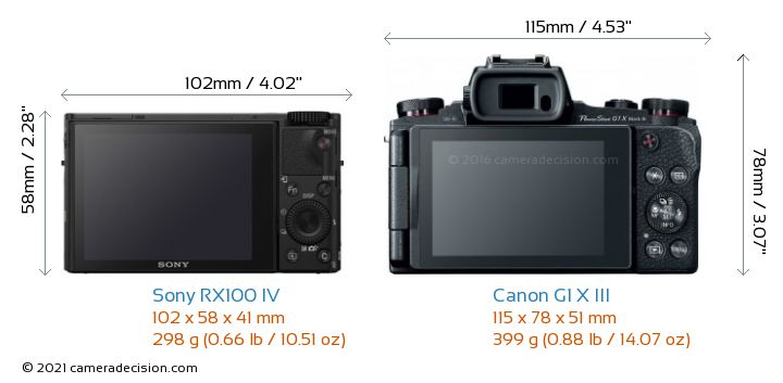Sony RX100 IV vs Canon G1 X III Camera Size Comparison - Back View