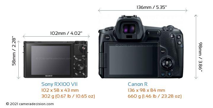 Sony RX100 VII vs Canon R Camera Size Comparison - Back View
