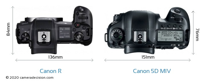 Canon R vs Canon 5D MIV Camera Size Comparison - Top View