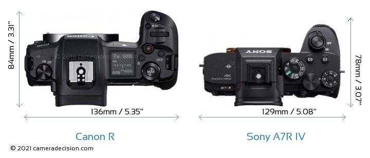 Canon R vs Sony A7R IV Camera Size Comparison - Top View