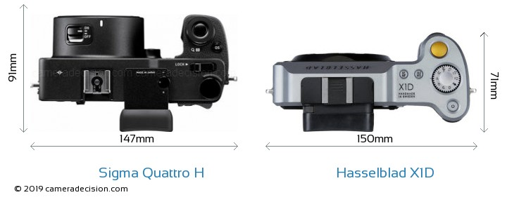 Sigma Quattro H vs Hasselblad X1D Camera Size Comparison - Top View